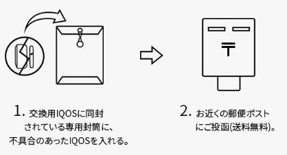 故障したIQOSは同封されてきた専用封筒に入れて投函すればOKです。