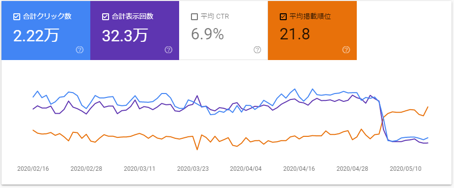 GoogleSearchConsoleの検索パフォーマンスのグラフ。5月頭のところで平均掲載順位が上がり、合計クリック数と合計表示回数が下がりクロスしています。