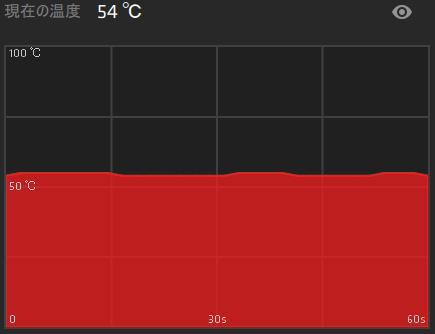 Ryzen純正ファンを白虎弐に、ケースをAntec P5に交換後のアイドル時のGPU温度です。