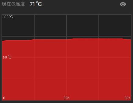 FRONTIER MX純正ケースでのモンスターハンターワールドプレイ時のGPU温度です。