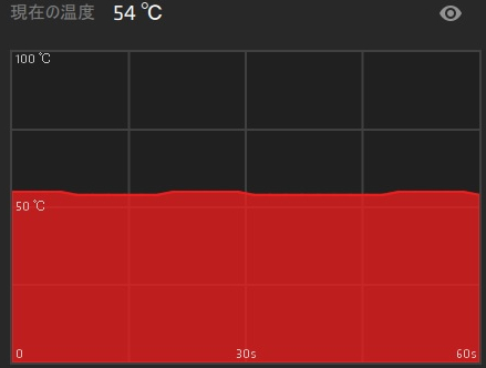 FRONTIER MX純正ケースでのアイドル時のGPU温度です。